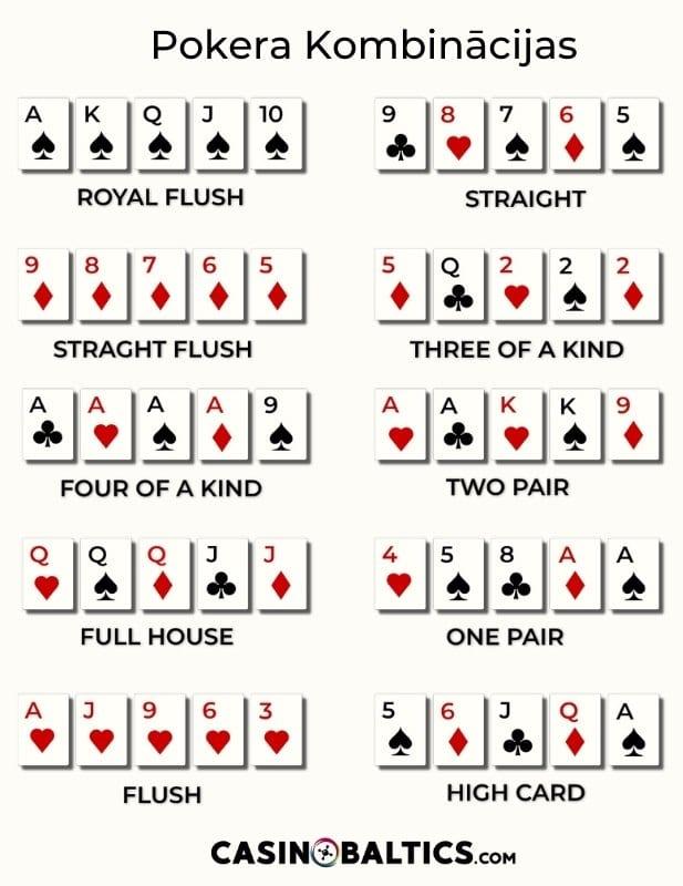 Pokera Kombināciju Skaidrojums