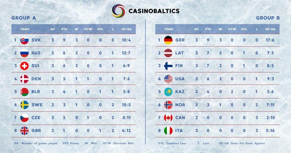 Pasaules Čempionāts Hokejā - Grupu Rezultāti
